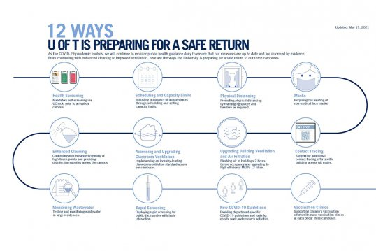 U of T infographic of the 12 ways campus is preparing for a safe return